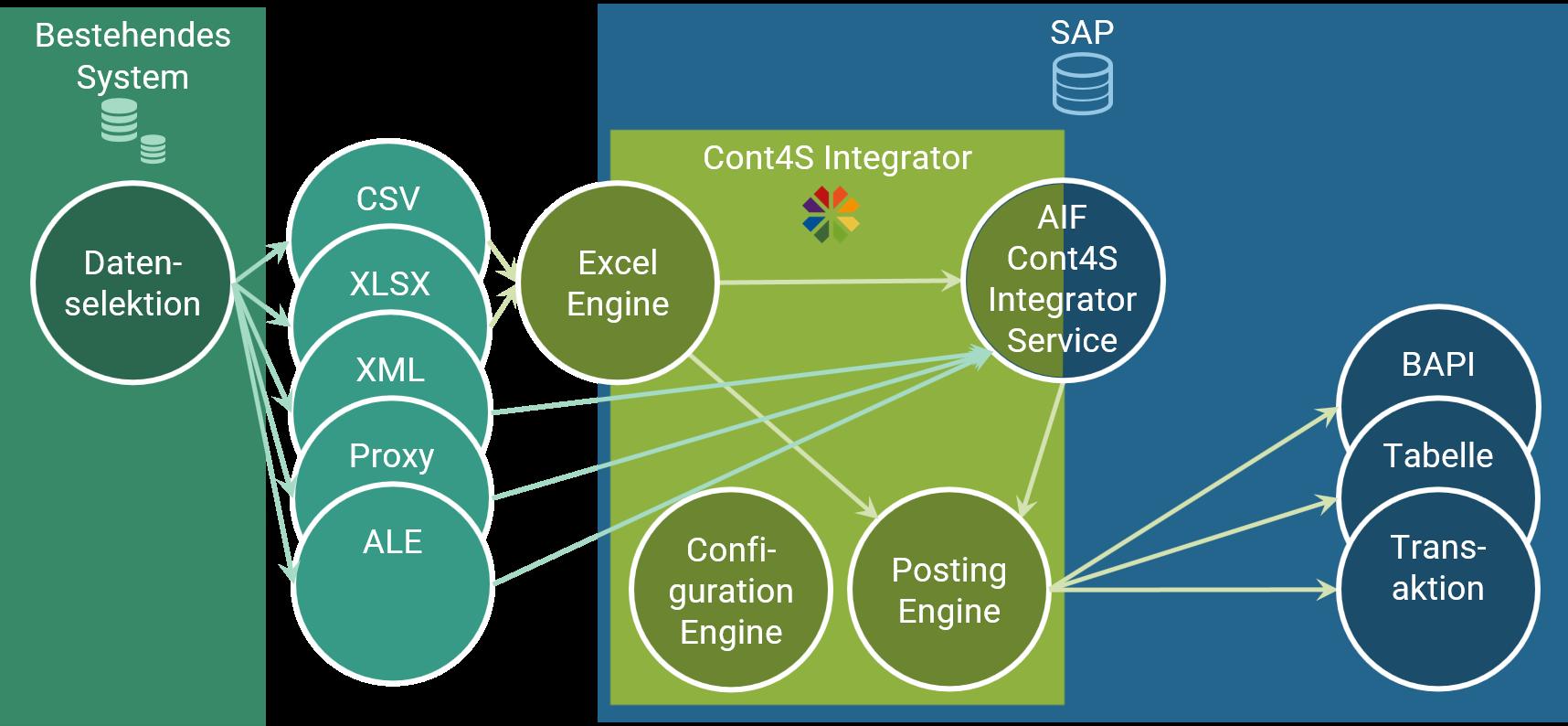 Cont4S Integrator Eingangsschnittstellen