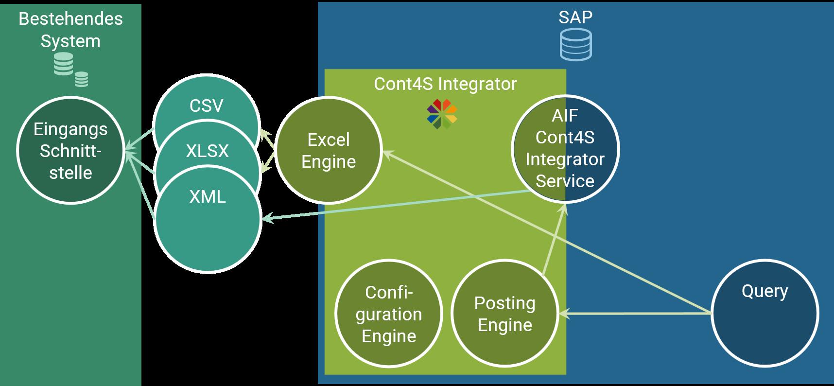 Cont4S Integrator Ausgangsschnittstellen